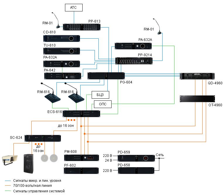 Схема применения PP-9214